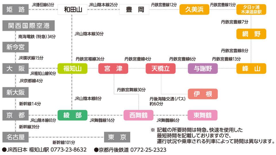 京丹後へ電車でのアクセス