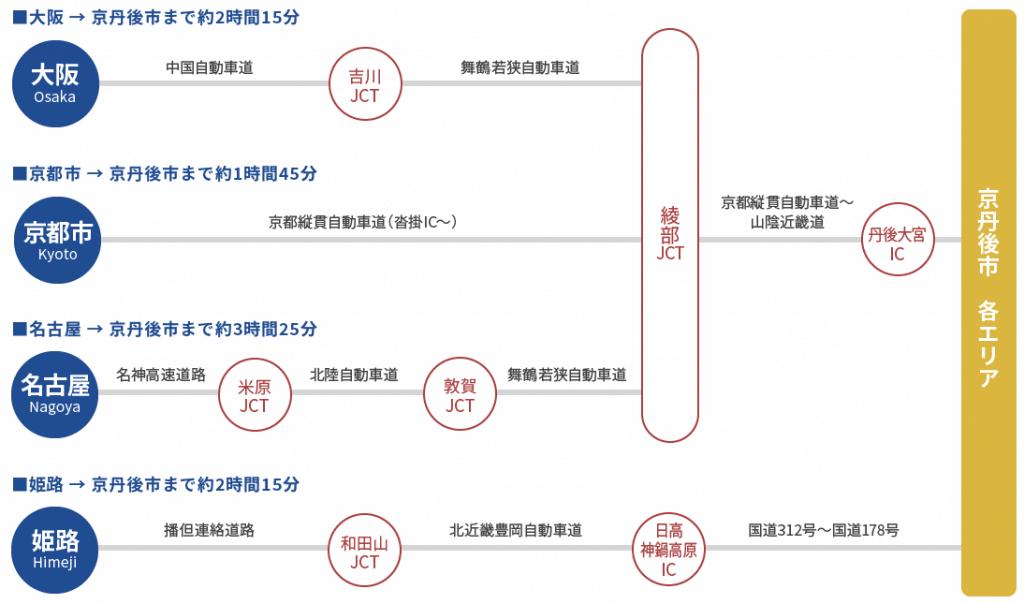 京丹後へ車でのアクセス
